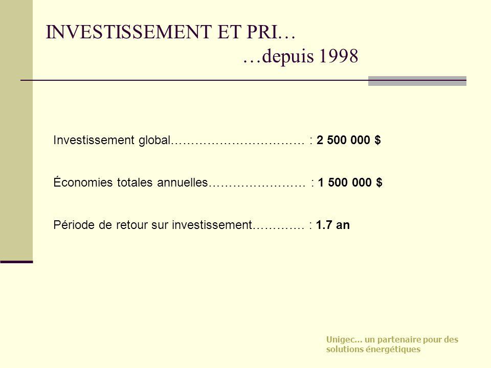 INVESTISSEMENT ET PRI… …depuis 1998