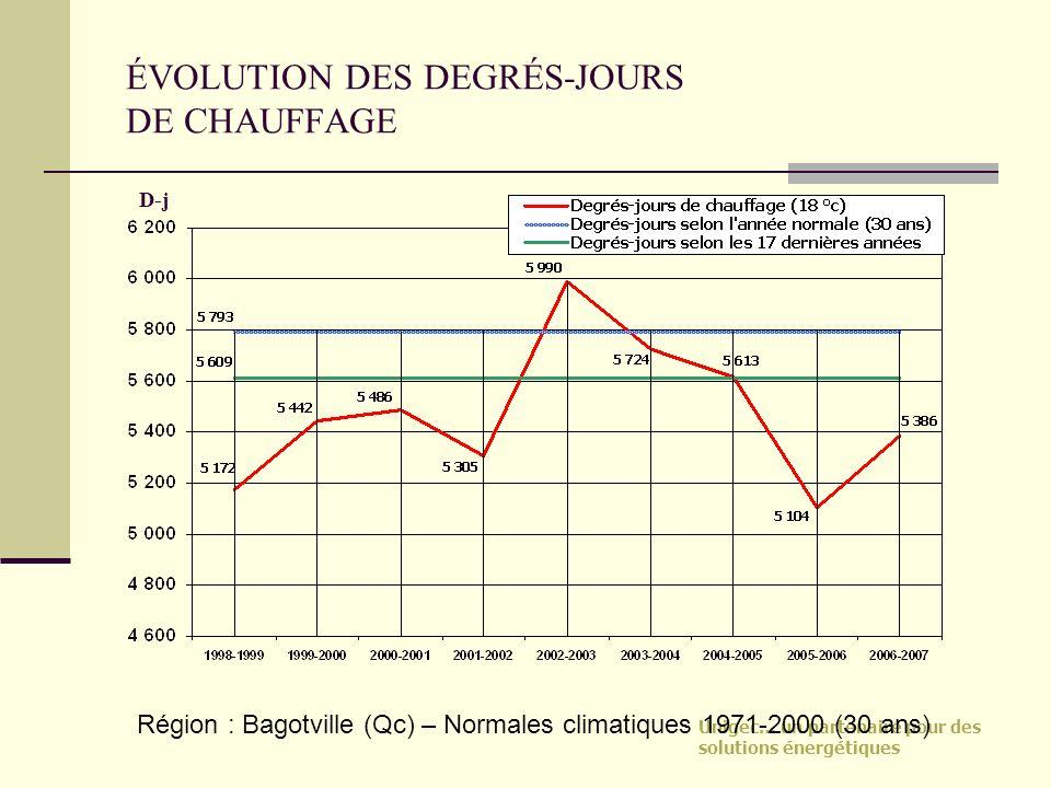 ÉVOLUTION DES DEGRÉS-JOURS DE CHAUFFAGE