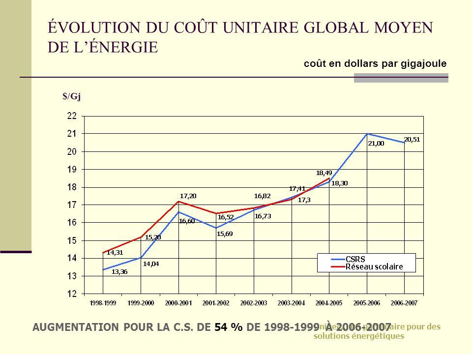 ÉVOLUTION DU COÛT UNITAIRE GLOBAL MOYEN DE L'ÉNERGIE