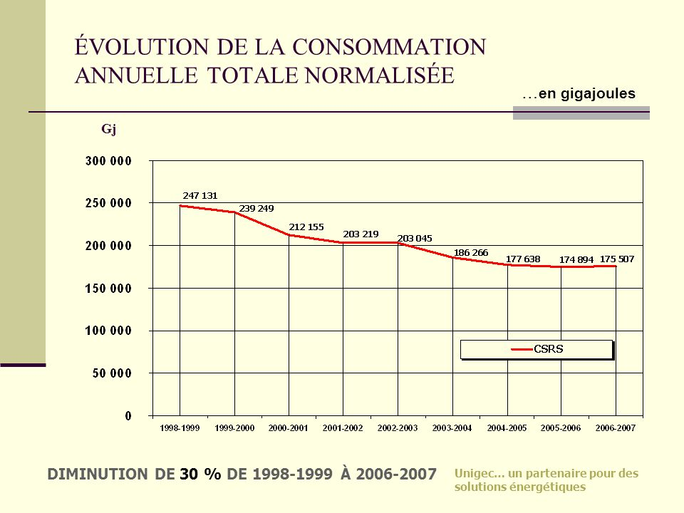 ÉVOLUTION DE LA CONSOMMATION ANNUELLE TOTALE NORMALISÉE