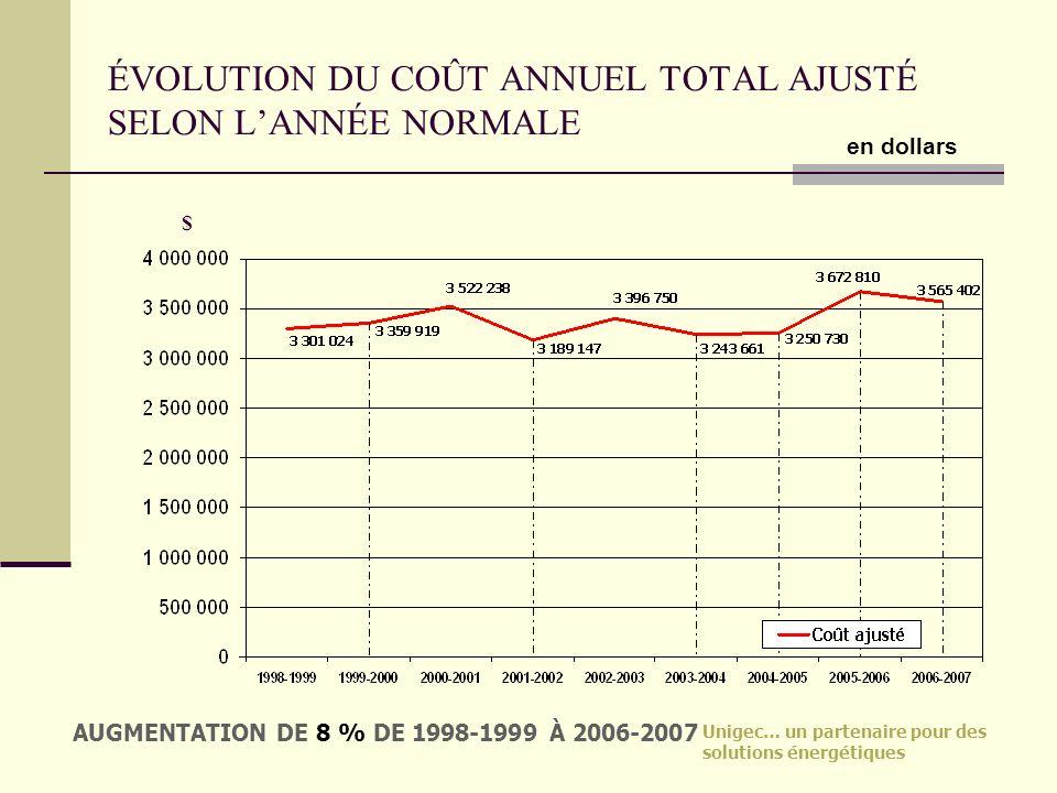 ÉVOLUTION DU COÛT ANNUEL TOTAL AJUSTÉ SELON L'ANNÉE NORMALE