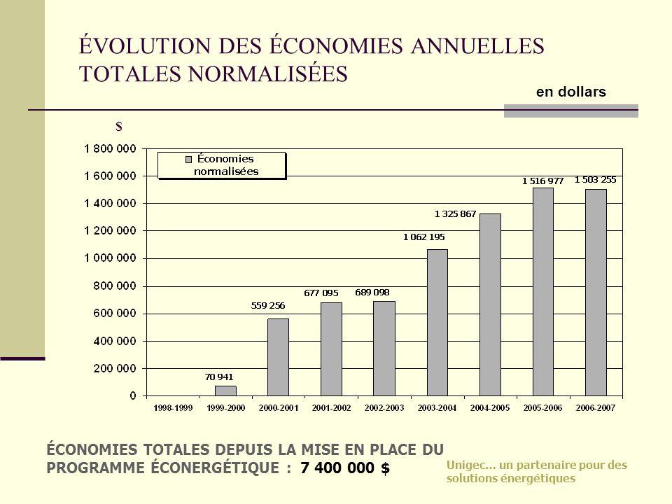 ÉVOLUTION DES ÉCONOMIES ANNUELLES TOTALES NORMALISÉES