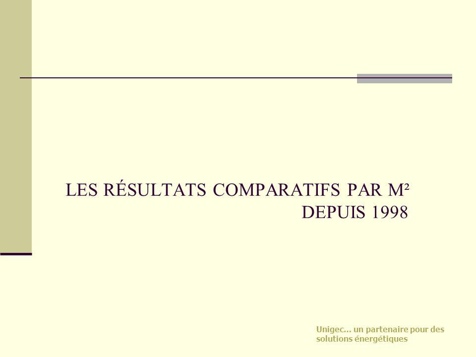 LES RÉSULTATS COMPARATIFS PAR M² DEPUIS 1998