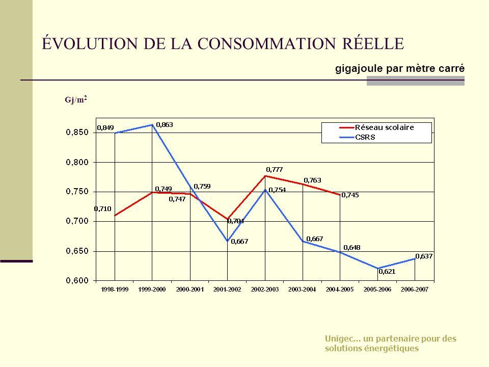 ÉVOLUTION DE LA CONSOMMATION RÉELLE