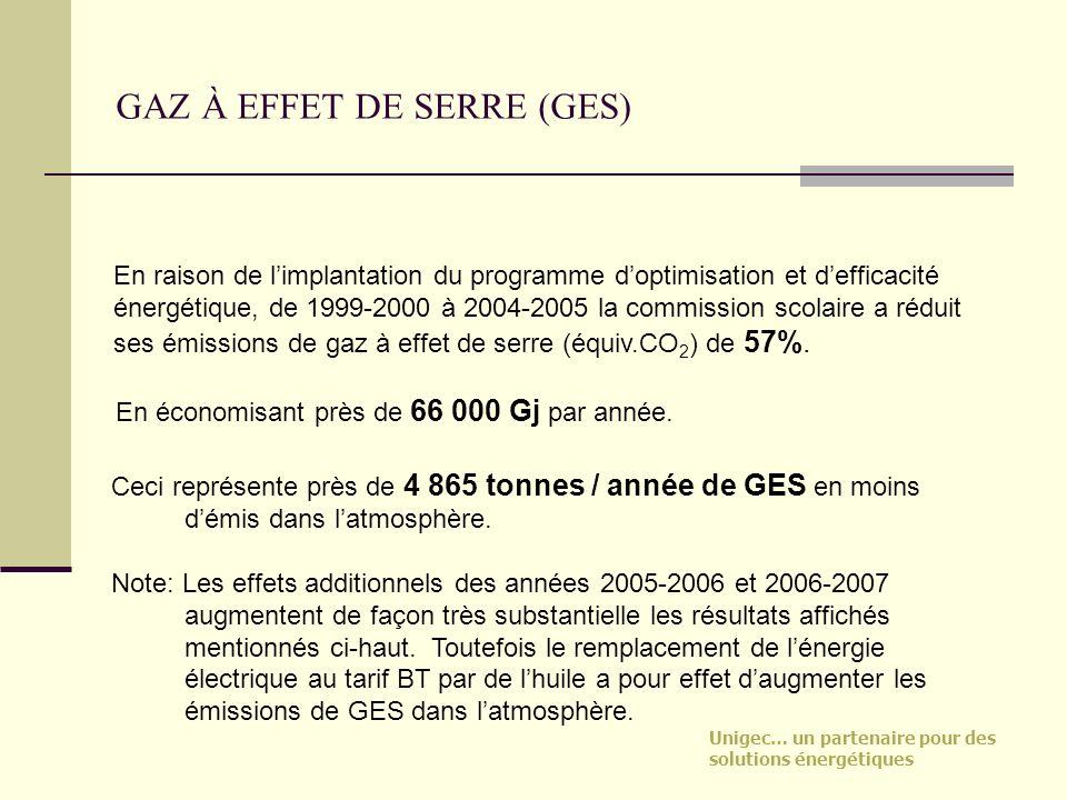 GAZ À EFFET DE SERRE (GES)