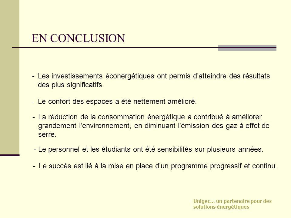 EN CONCLUSION Les investissements éconergétiques ont permis d'atteindre des résultats des plus significatifs.