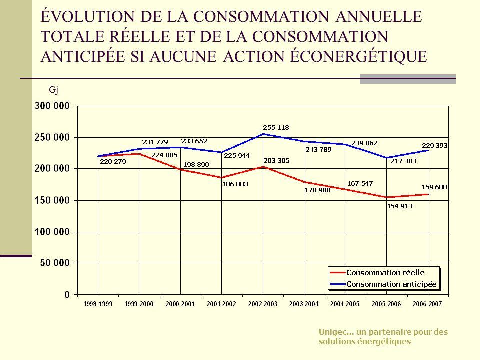ÉVOLUTION DE LA CONSOMMATION ANNUELLE TOTALE RÉELLE ET DE LA CONSOMMATION ANTICIPÉE SI AUCUNE ACTION ÉCONERGÉTIQUE