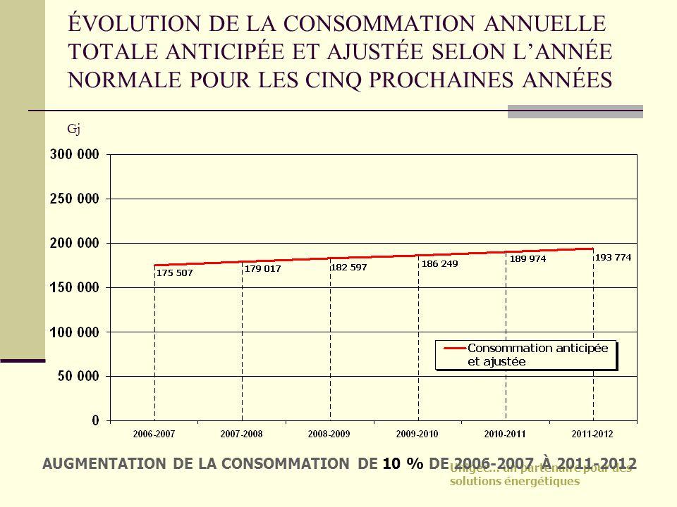 ÉVOLUTION DE LA CONSOMMATION ANNUELLE TOTALE ANTICIPÉE ET AJUSTÉE SELON L'ANNÉE NORMALE POUR LES CINQ PROCHAINES ANNÉES
