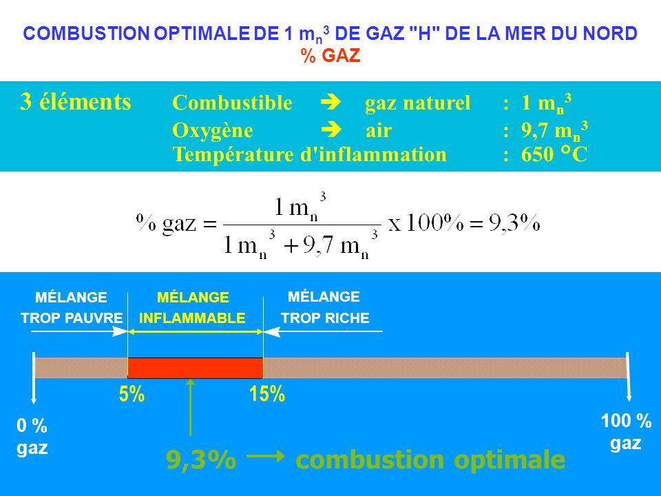 COMBUSTION OPTIMALE DE 1 mn3 DE GAZ H DE LA MER DU NORD % GAZ