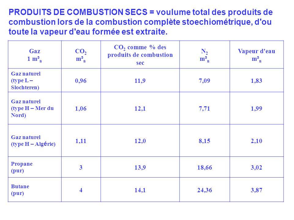 CO2 comme % des produits de combustion sec
