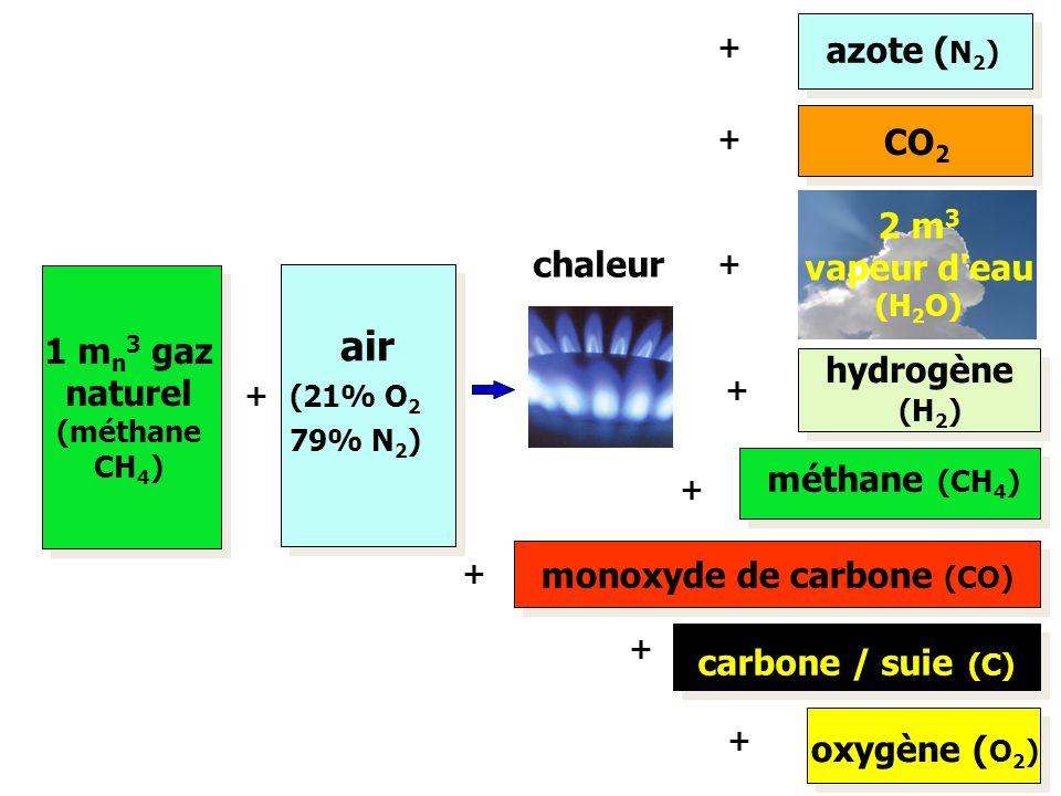 monoxyde de carbone (CO)
