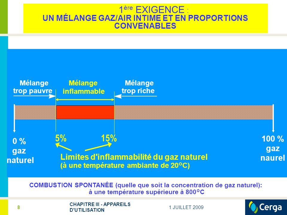 5% 15% 100 % 0 % gaz naurel gaz naturel