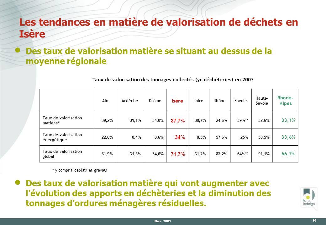 Les tendances en matière de valorisation de déchets en Isère