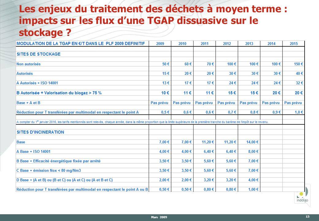 Les enjeux du traitement des déchets à moyen terme : impacts sur les flux d'une TGAP dissuasive sur le stockage