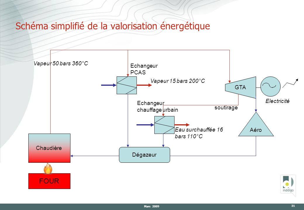 Schéma simplifié de la valorisation énergétique