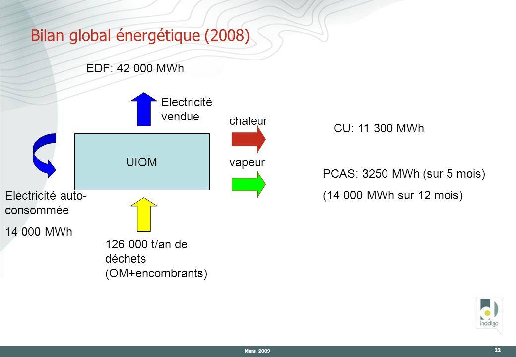 Bilan global énergétique (2008)