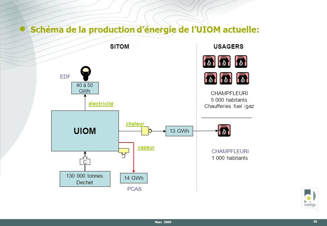 Schéma de la production d'énergie de l'UIOM actuelle: