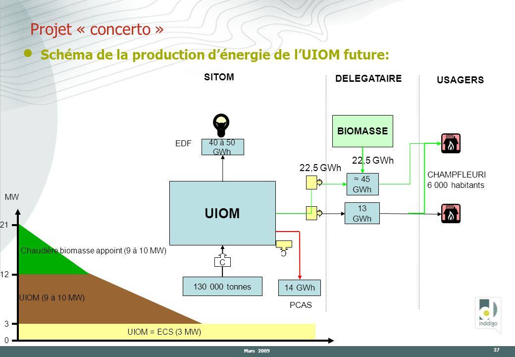 Projet « concerto » Schéma de la production d'énergie de l'UIOM future: UIOM. 40 à 50 GWh. 13. GWh.