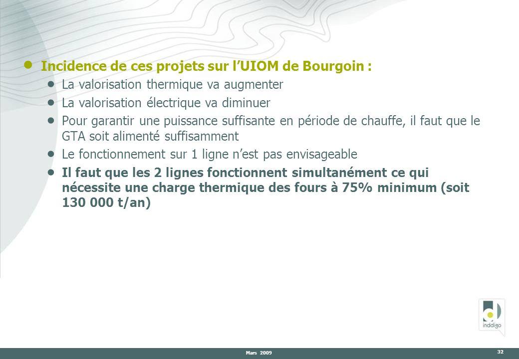 Incidence de ces projets sur l'UIOM de Bourgoin :