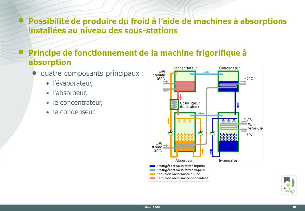 Principe de fonctionnement de la machine frigorifique à absorption