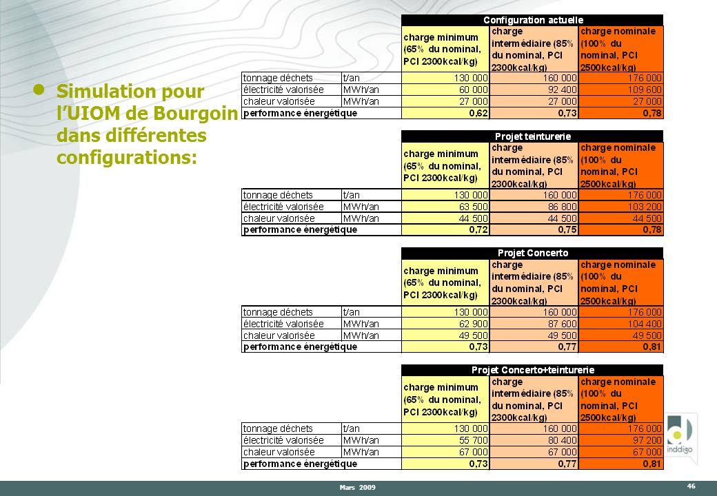 Simulation pour l'UIOM de Bourgoin dans différentes configurations: