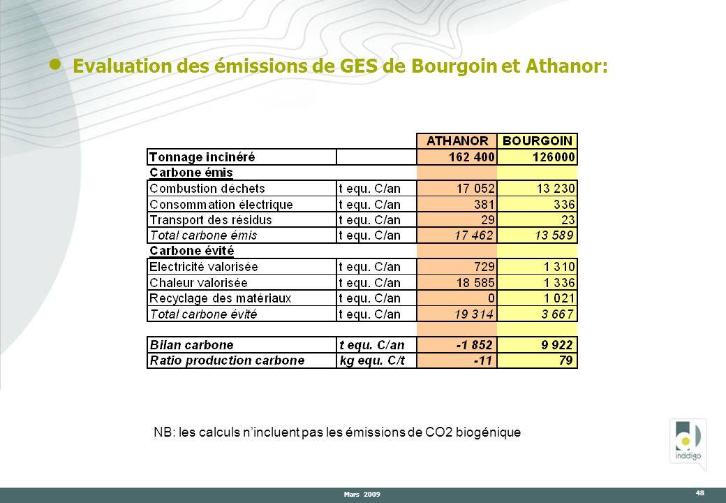 Evaluation des émissions de GES de Bourgoin et Athanor:
