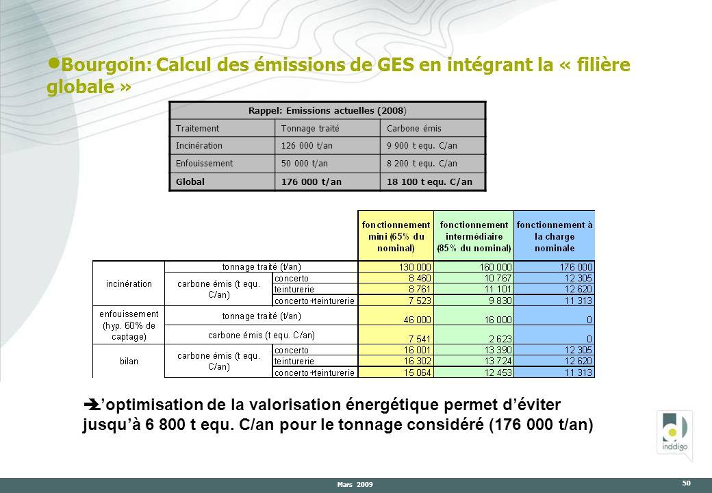 Rappel: Emissions actuelles (2008)