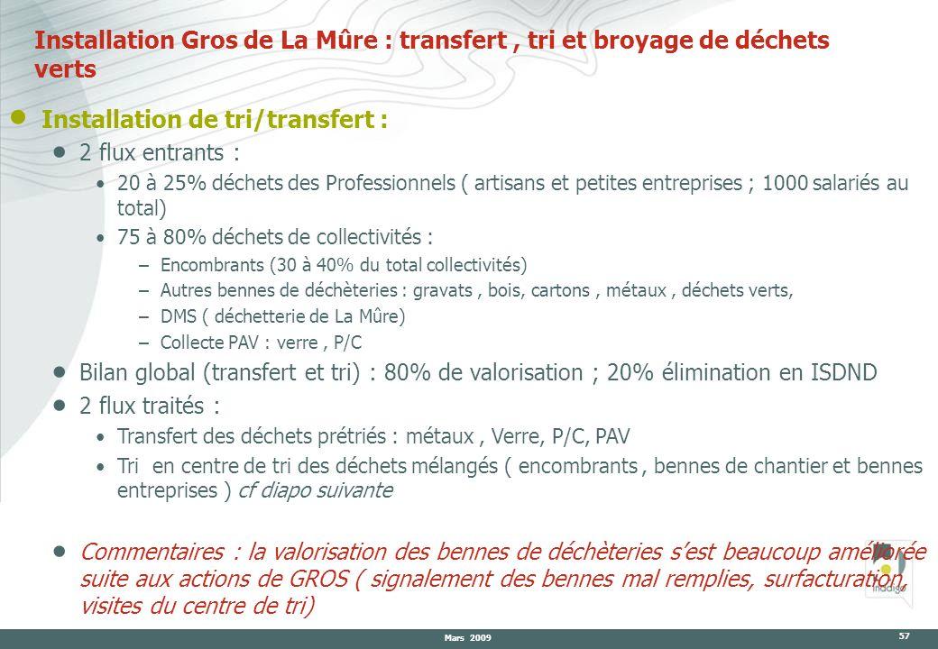 Installation Gros de La Mûre : transfert , tri et broyage de déchets verts