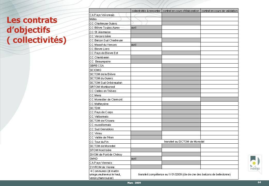Les contrats d'objectifs ( collectivités)