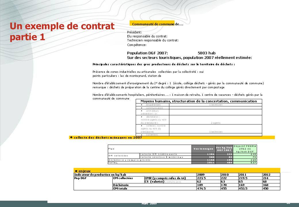 Un exemple de contrat partie 1