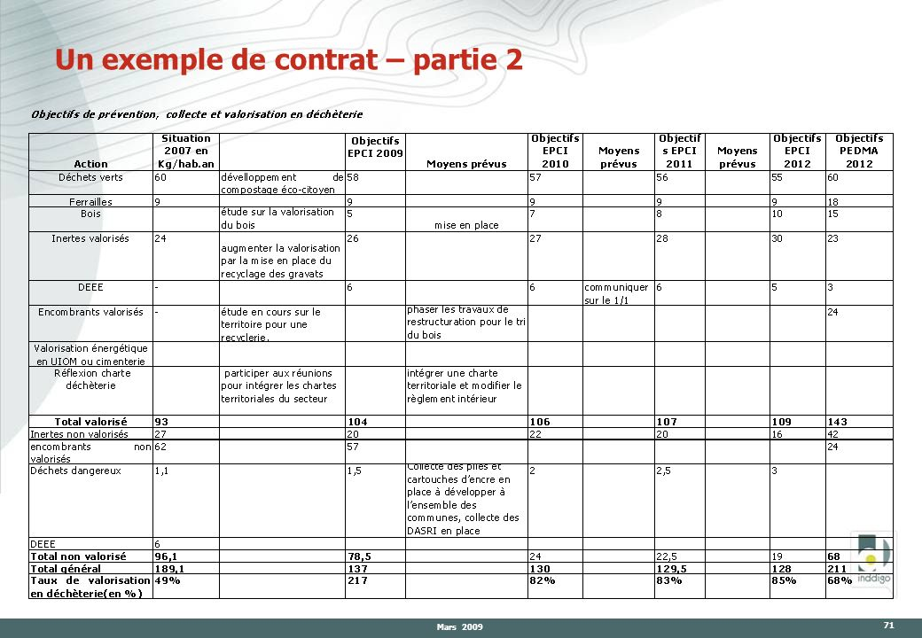 Un exemple de contrat – partie 2