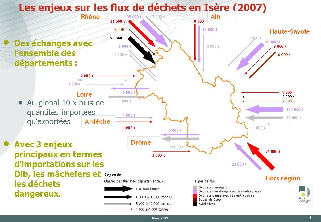 Les enjeux sur les flux de déchets en Isère (2007)