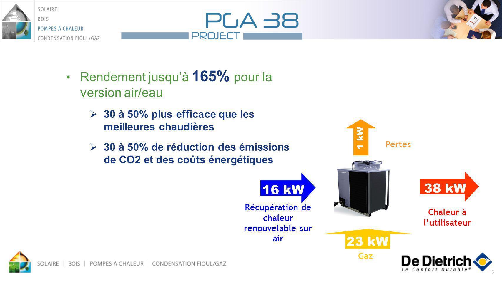 Récupération de chaleur renouvelable sur air Chaleur à l'utilisateur