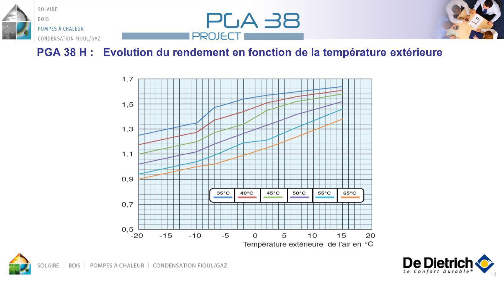 PGA 38 H : Evolution du rendement en fonction de la température extérieure