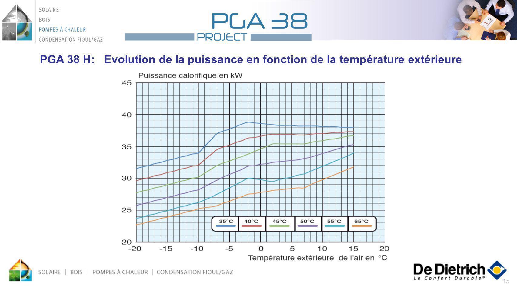 PGA 38 H: Evolution de la puissance en fonction de la température extérieure