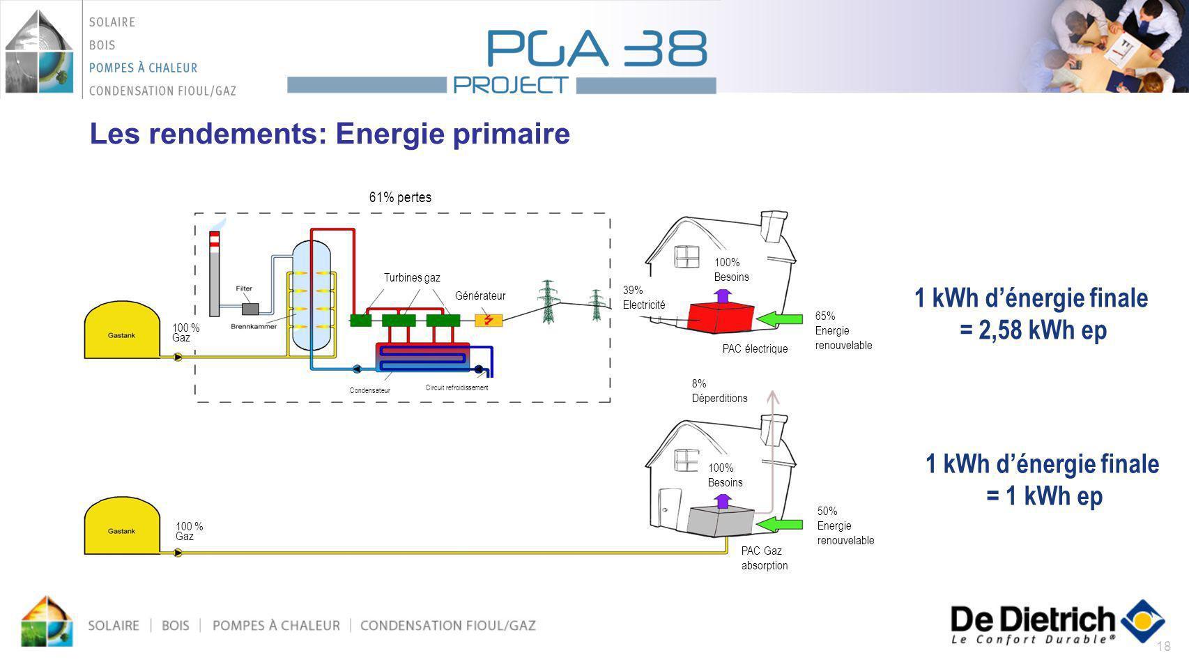 Les rendements: Energie primaire