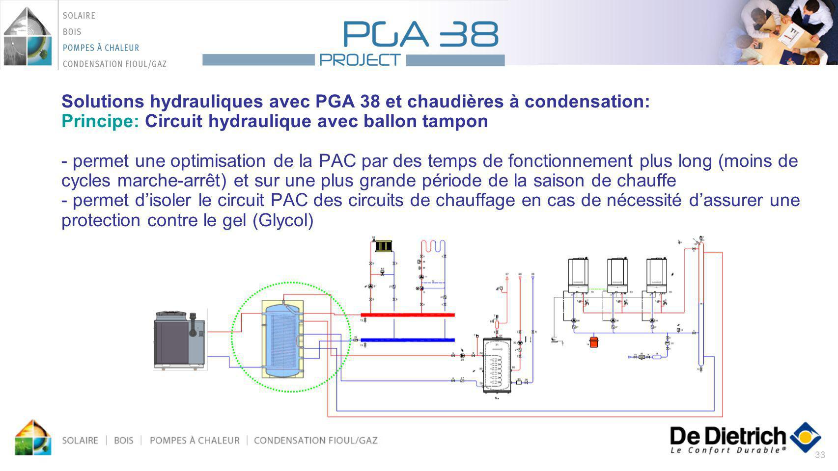 Solutions hydrauliques avec PGA 38 et chaudières à condensation: Principe: Circuit hydraulique avec ballon tampon - permet une optimisation de la PAC par des temps de fonctionnement plus long (moins de cycles marche-arrêt) et sur une plus grande période de la saison de chauffe - permet d'isoler le circuit PAC des circuits de chauffage en cas de nécessité d'assurer une protection contre le gel (Glycol)