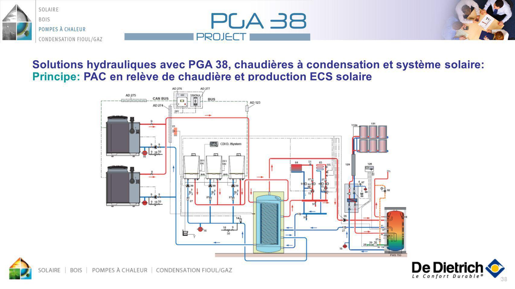 Solutions hydrauliques avec PGA 38, chaudières à condensation et système solaire: Principe: PAC en relève de chaudière et production ECS solaire
