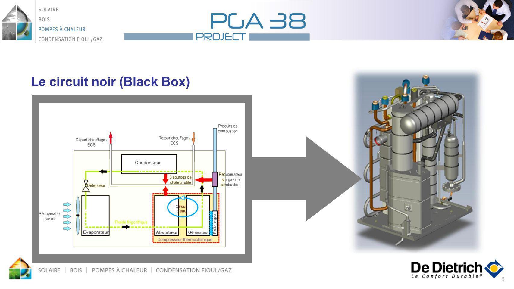 Le circuit noir (Black Box)