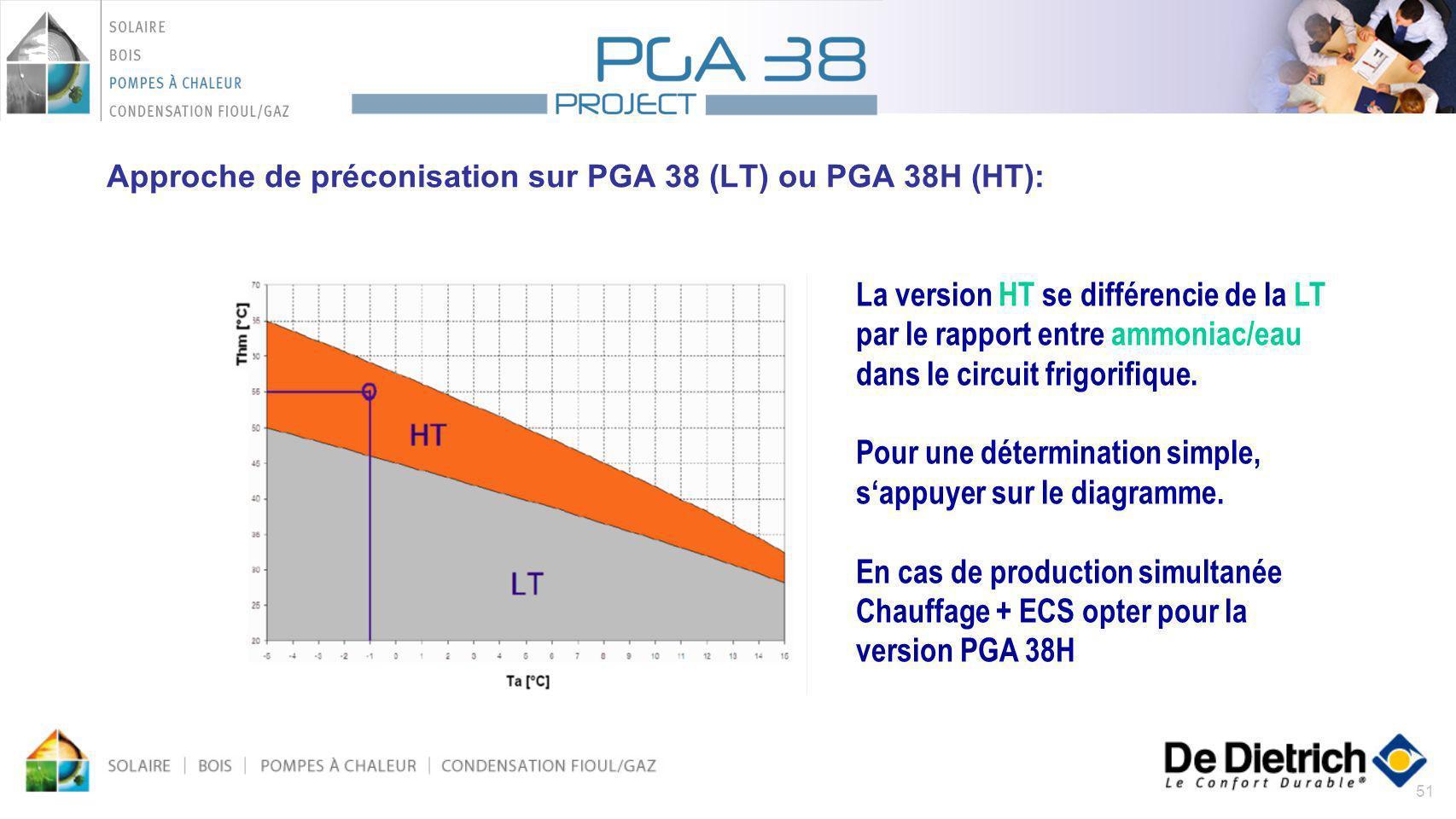 Approche de préconisation sur PGA 38 (LT) ou PGA 38H (HT):