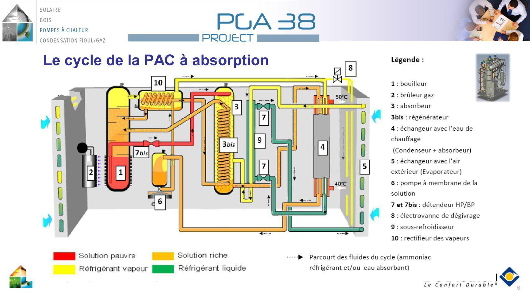 Le cycle de la PAC à absorption