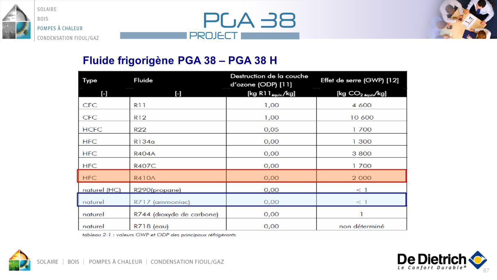 Fluide frigorigène PGA 38 – PGA 38 H