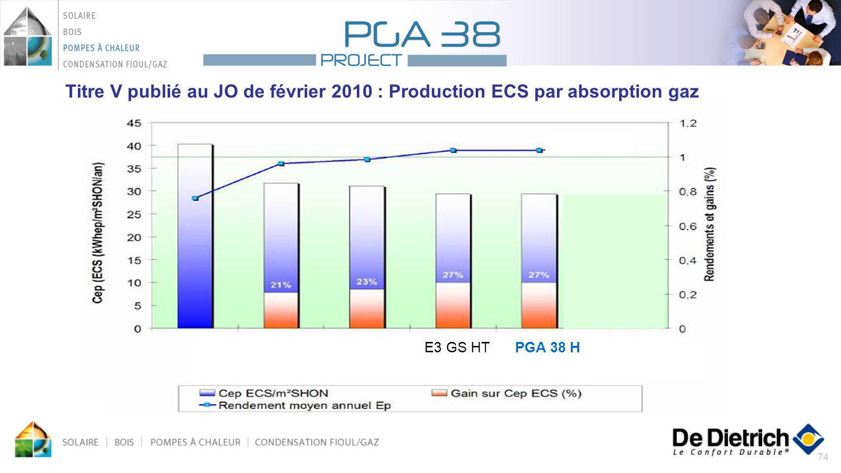 Titre V publié au JO de février 2010 : Production ECS par absorption gaz