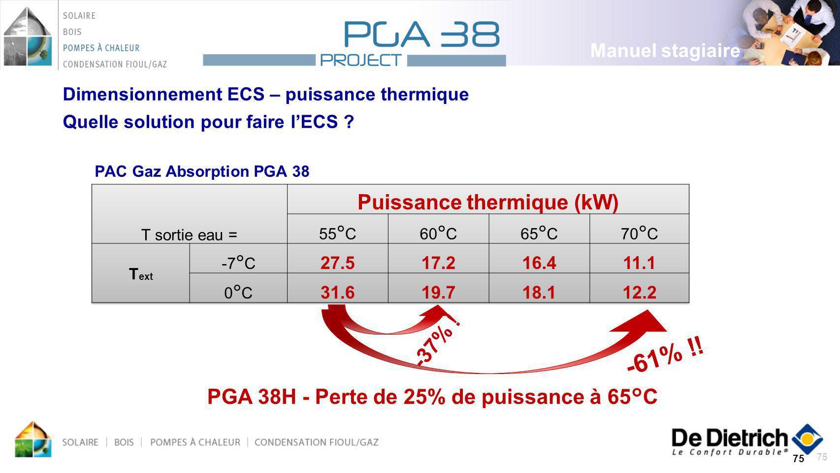 Puissance thermique (kW)