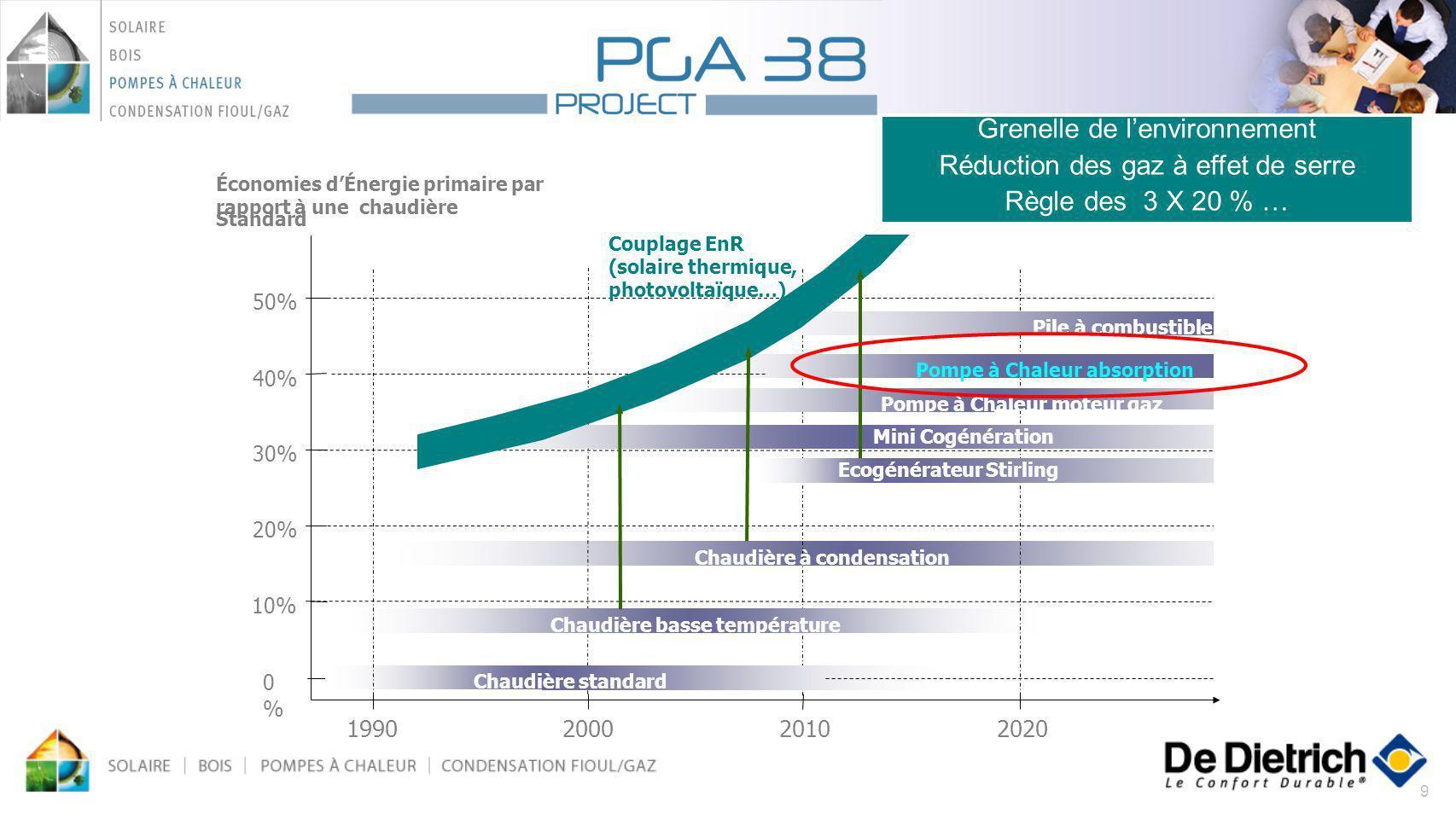 Grenelle de l'environnement Réduction des gaz à effet de serre