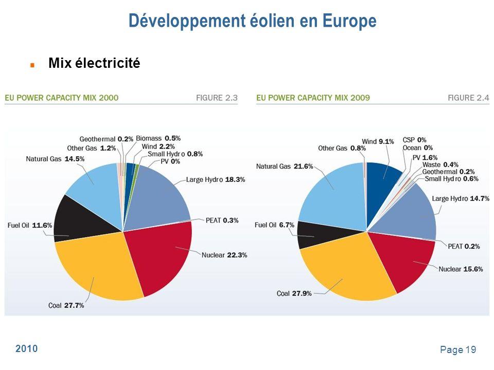 Développement éolien en Europe