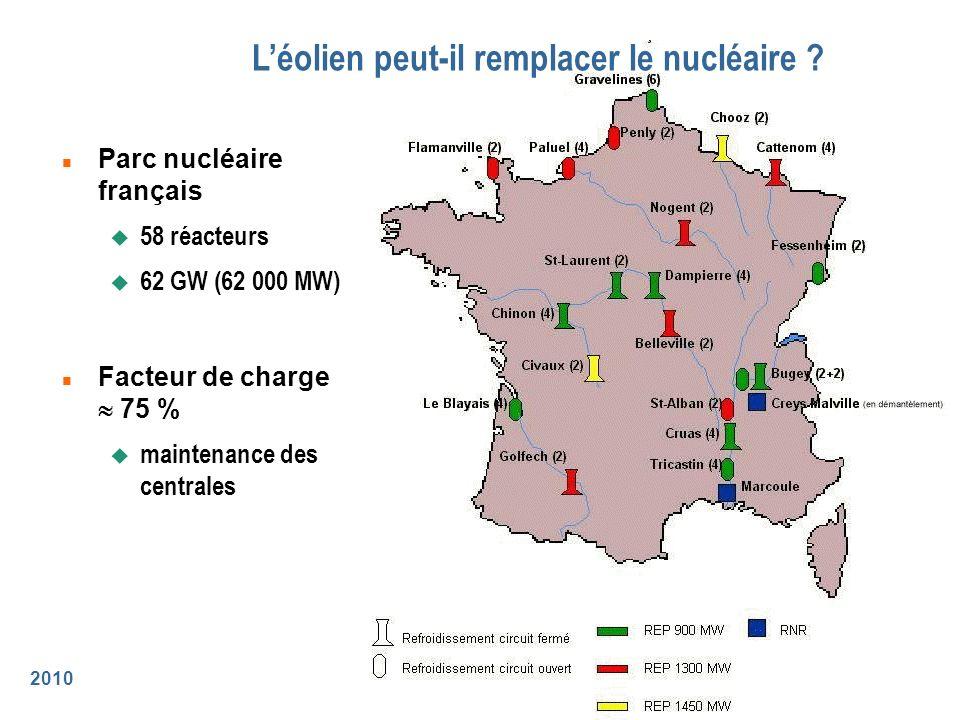 L'éolien peut-il remplacer le nucléaire