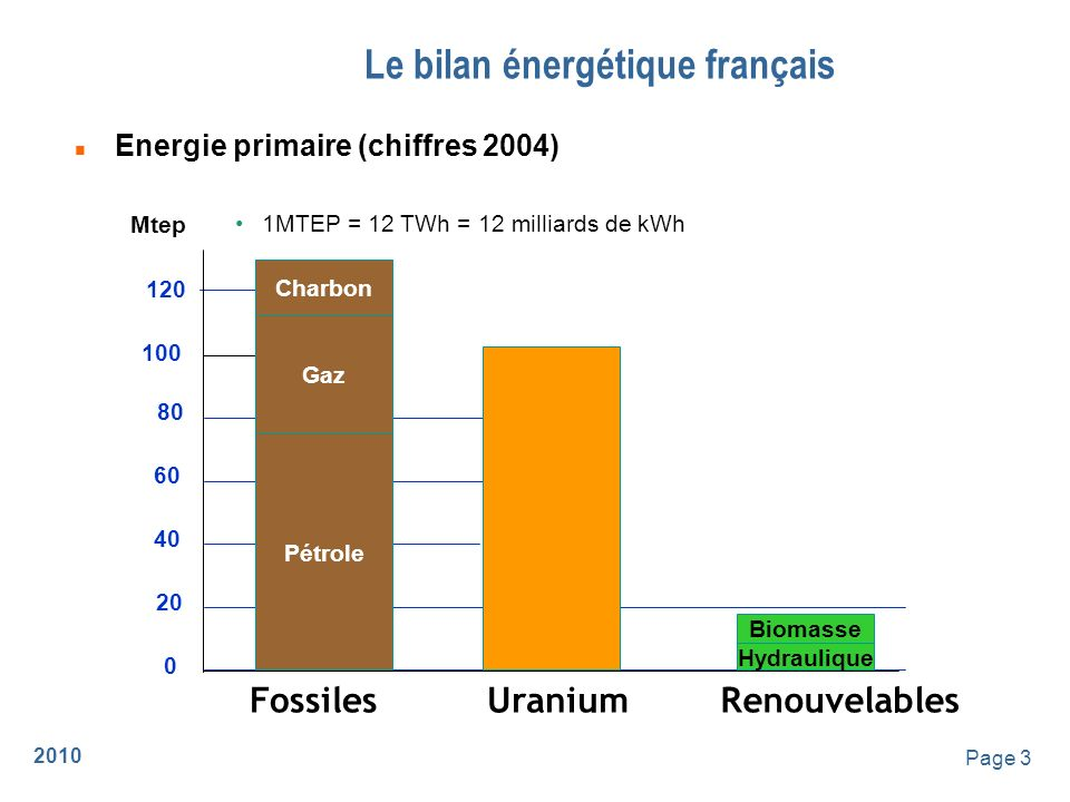 Le bilan énergétique français