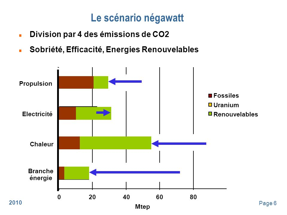Le scénario négawatt Division par 4 des émissions de CO2