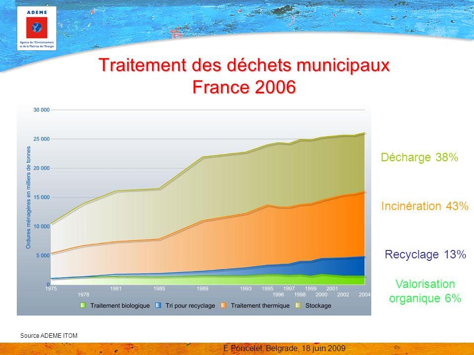 Traitement des déchets municipaux France 2006